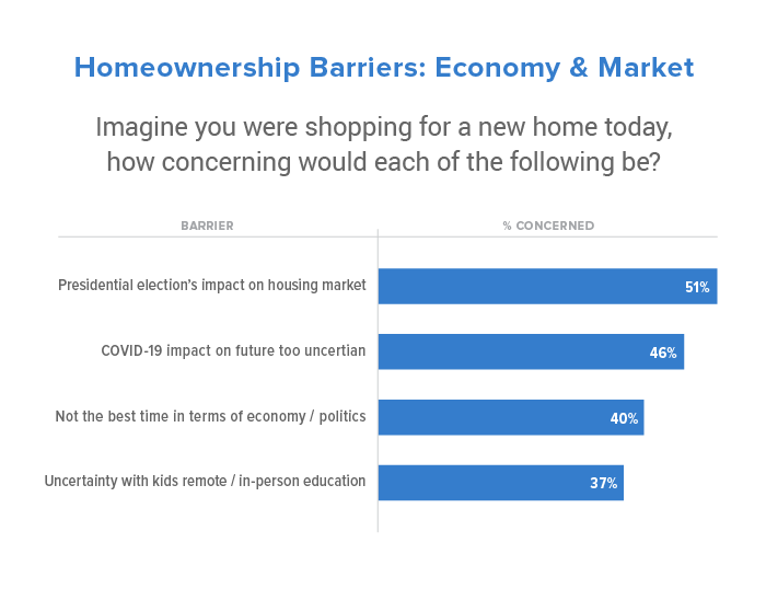 Homeownership barriers from the economy and the housing market