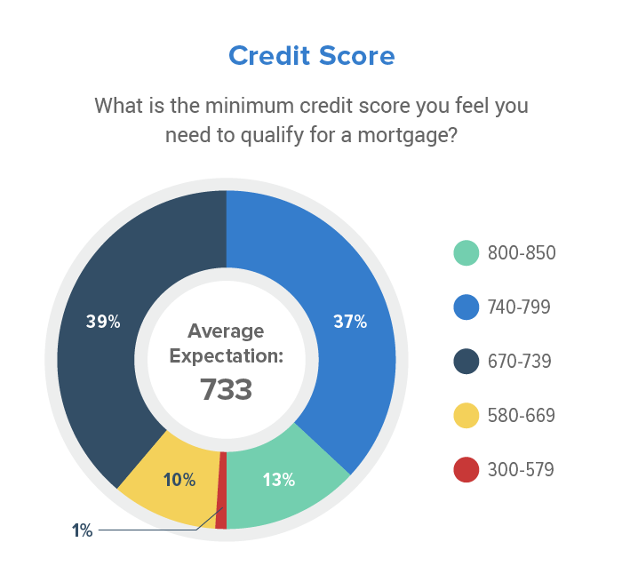 the minimum credit scores homebuyers feel they need to qualify for a mortgage