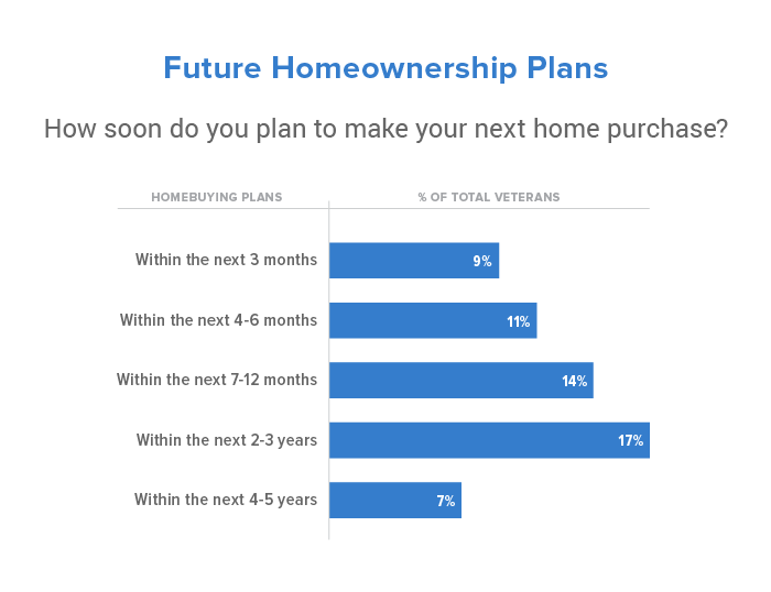 How soon future homeowners plan to purchase a home
