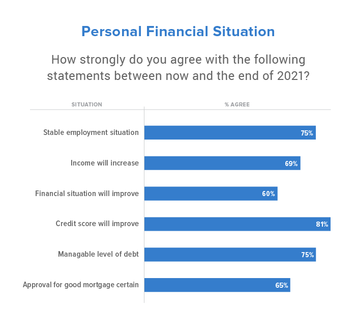 how strongly homebuyers feel about specific financial situations