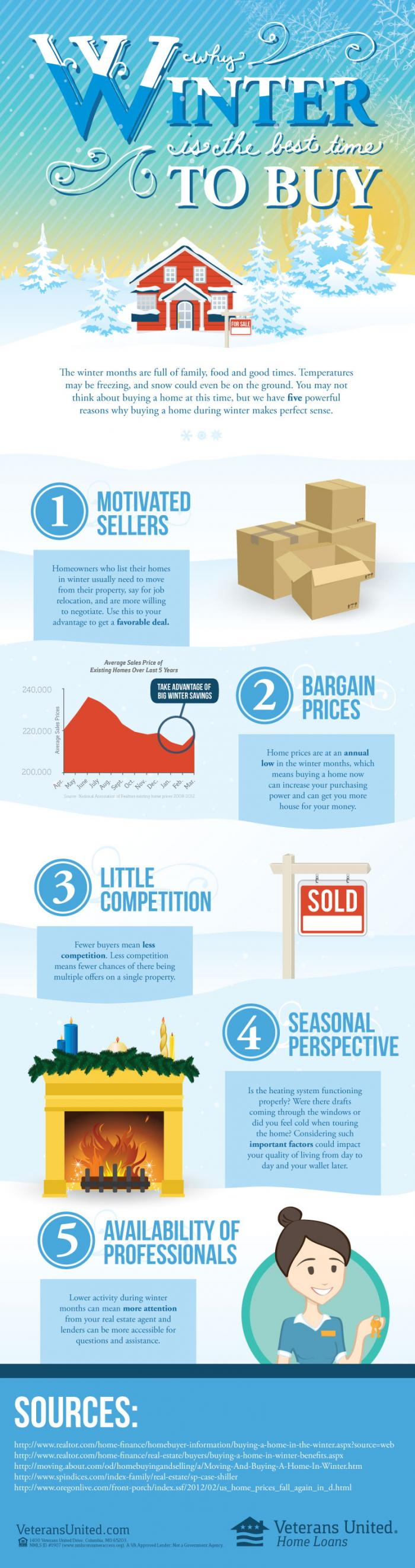 Winter Home Buying Guide Infographic
