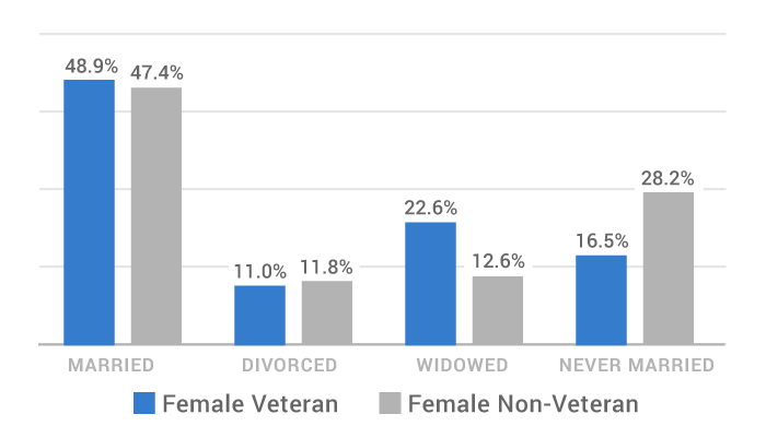 number of married female veterans vs non-veterans