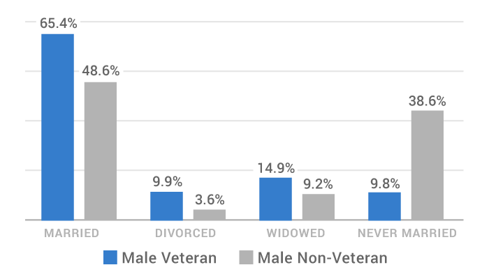 graph of the number of married male veterans vs non-veterans