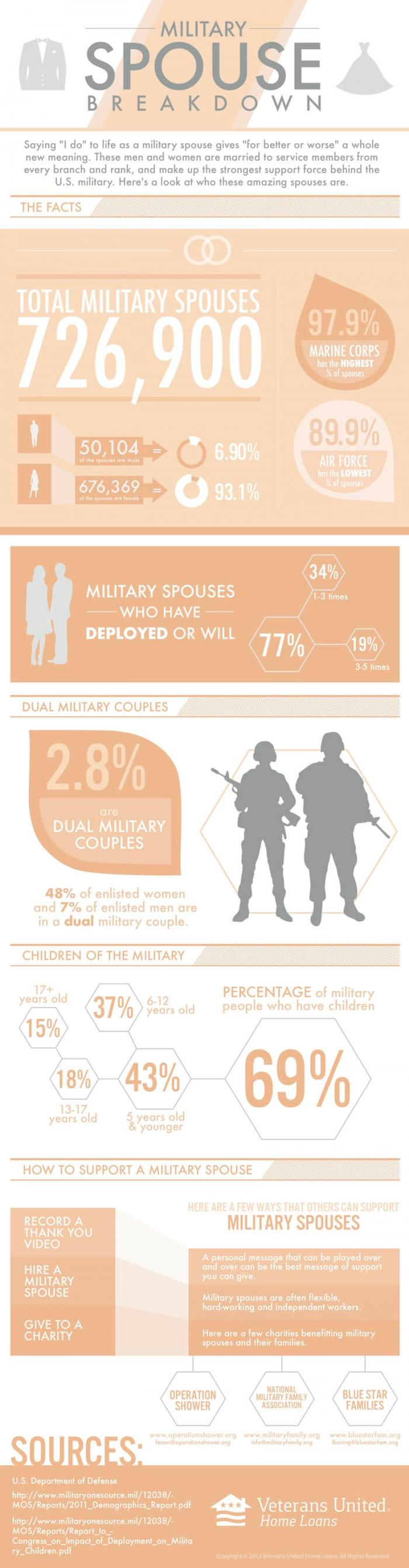 military-spouse-breakdown-infographic