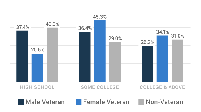Education level of veterans chart