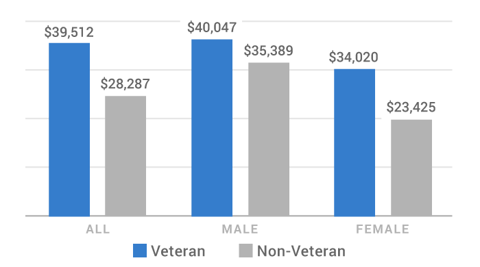 graph of median income of male and female veterans