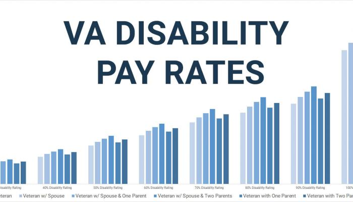 VA Disability Pay by Disability Rating Chart