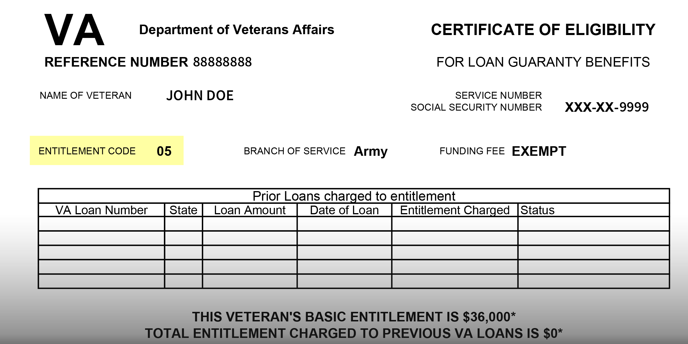 Common Va Entitlement Codes Definitions And Eligibility Requirements