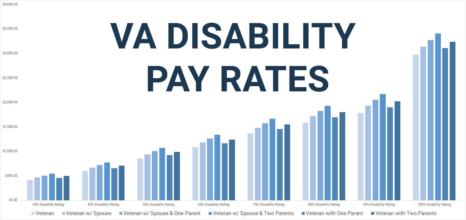 20 VA Disability Pay Charts How VA Disability Pay Rates Work