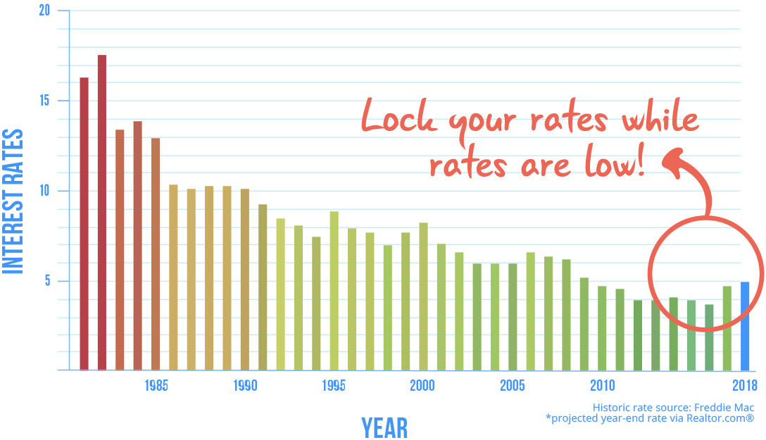 Historical bar chart showing current historically low interest rates since 1981
